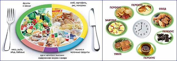 через сколько времени можно кушать после тренировки чтобы похудеть